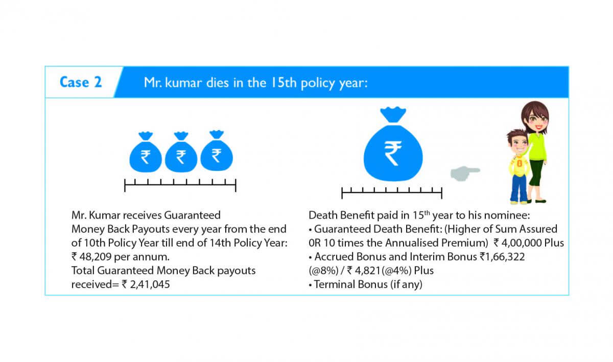 Money Back Policy | Buy Regular Money Back Insurance Plan ...