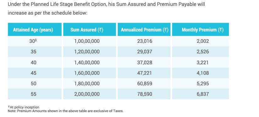 Term Insurance Plan - iTermForever Insurance Plan