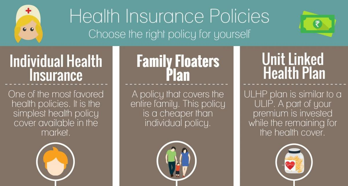 Different Types of Health Insurance – Aegon Life